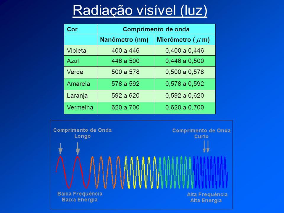 Radiação visível (luz) 0,620 a 0,700620 a 700Vermelha 0,592 a 0,620592 a 620Laranja 0,578 a 0,592578 a 592Amarela 0,500 a 0,578500 a 578Verde 0,446 a