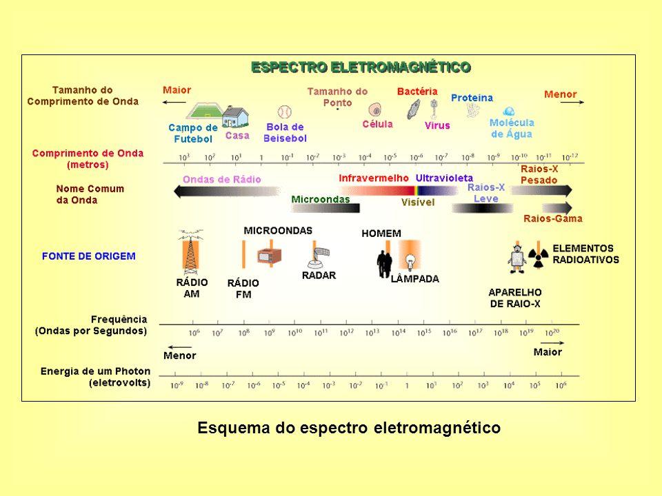 Esquema do espectro eletromagnético
