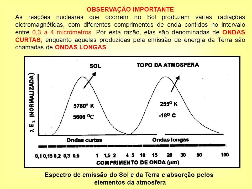 Espectro de emissão do Sol e da Terra e absorção pelos elementos da atmosfera OBSERVAÇÃO IMPORTANTE As reações nucleares que ocorrem no Sol produzem v