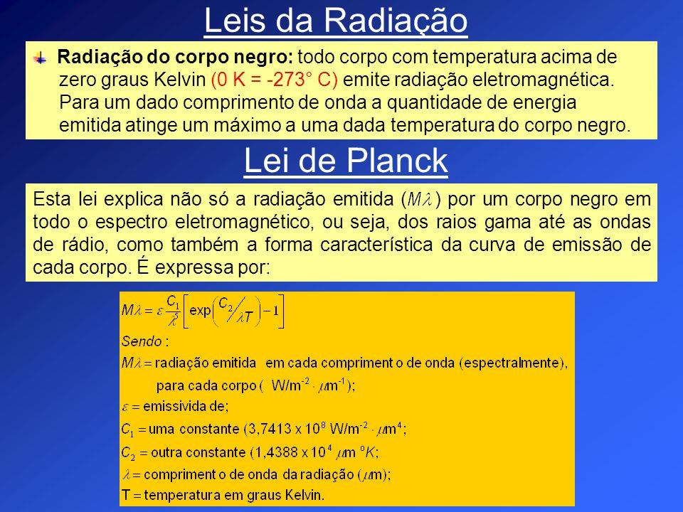 Leis da Radiação Radiação do corpo negro: todo corpo com temperatura acima de zero graus Kelvin (0 K = -273° C) emite radiação eletromagnética. Para u
