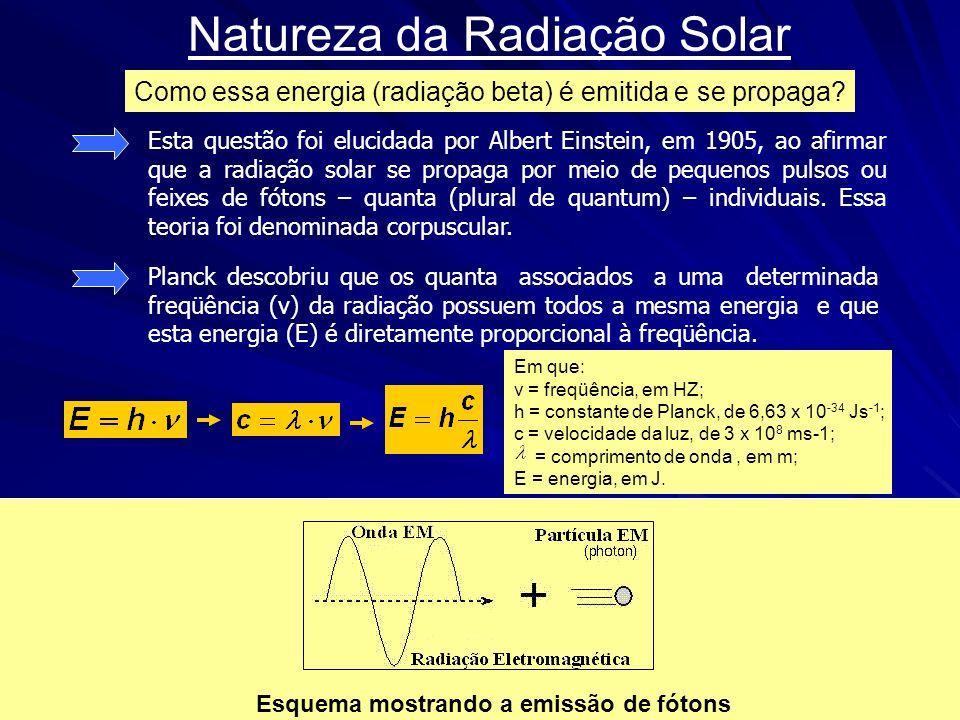 Como essa energia (radiação beta) é emitida e se propaga? Esta questão foi elucidada por Albert Einstein, em 1905, ao afirmar que a radiação solar se