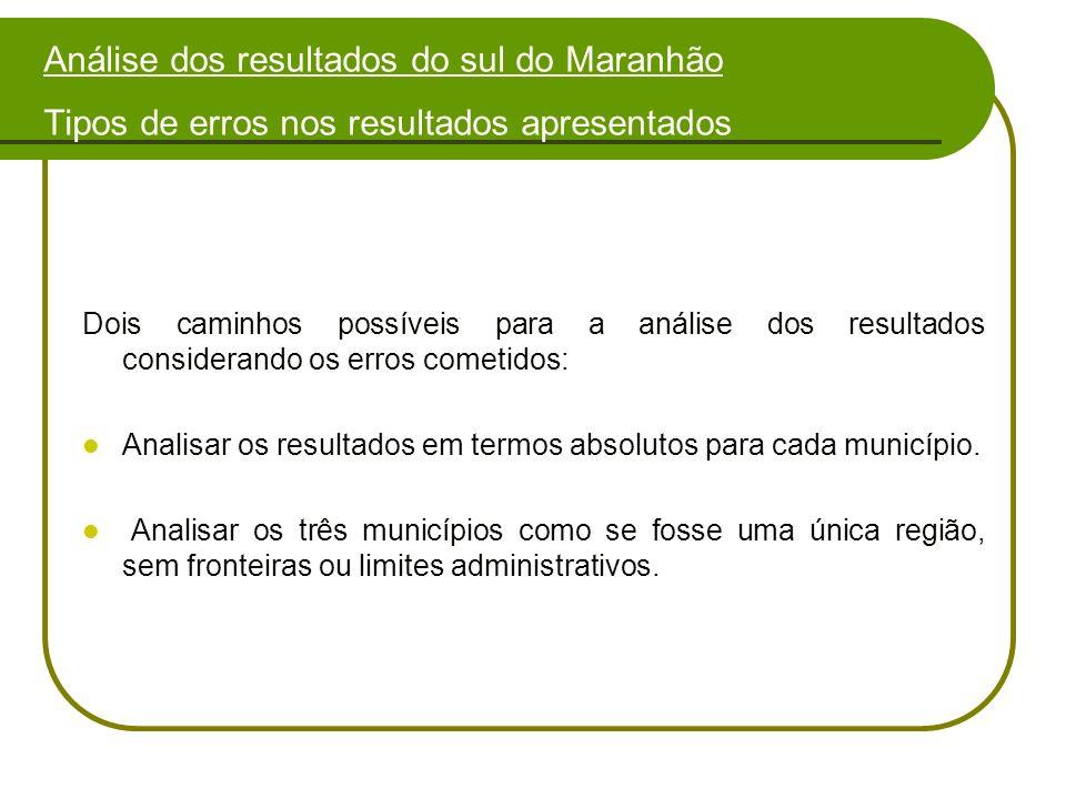 Análise dos resultados do sul do Maranhão Tipos de erros nos resultados apresentados Dois caminhos possíveis para a análise dos resultados considerando os erros cometidos: Analisar os resultados em termos absolutos para cada município.