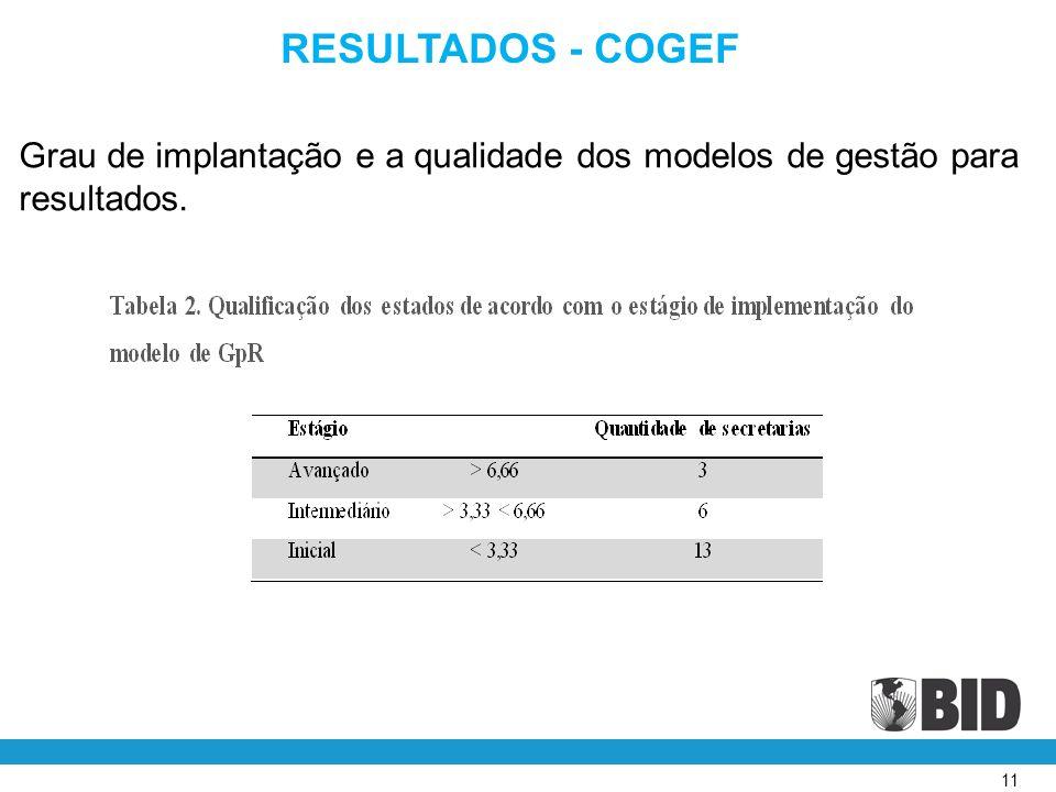 11 RESULTADOS - COGEF Grau de implantação e a qualidade dos modelos de gestão para resultados.
