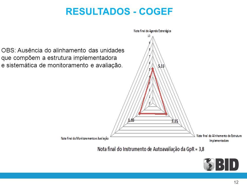 12 RESULTADOS - COGEF OBS: Ausência do alinhamento das unidades que compõem a estrutura implementadora e sistemática de monitoramento e avaliação.