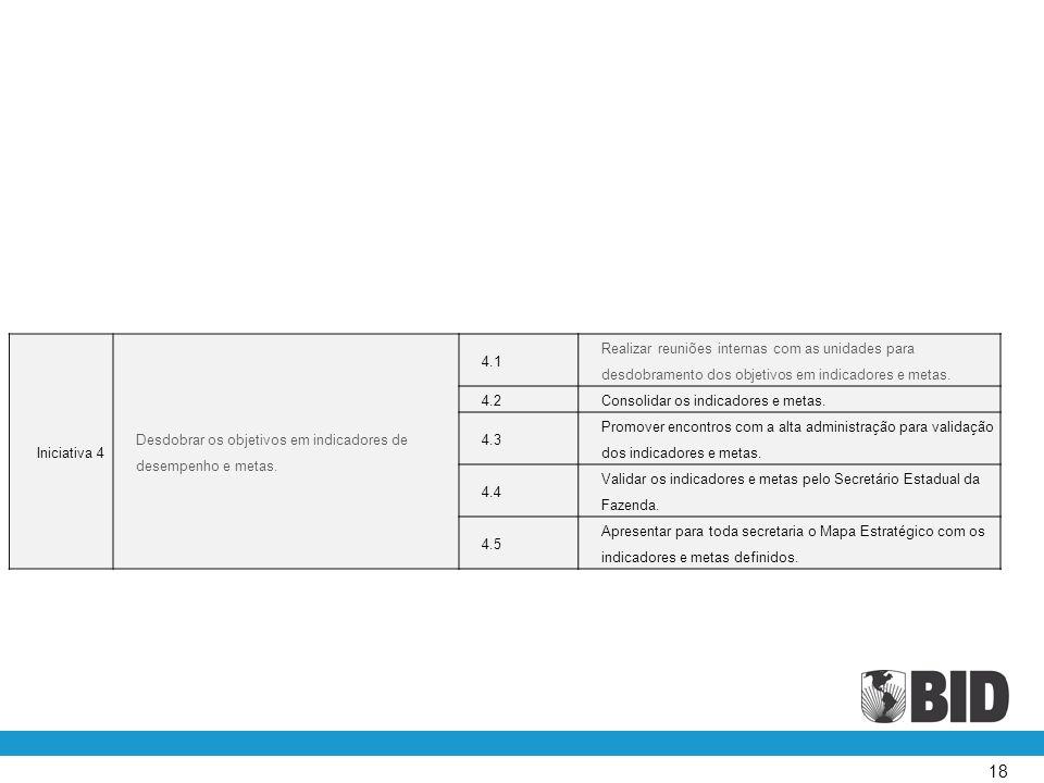18 Iniciativa 4 Desdobrar os objetivos em indicadores de desempenho e metas.