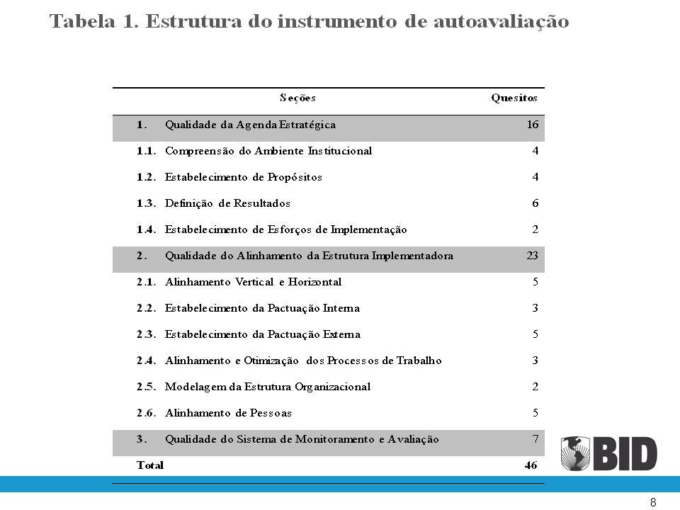 9 Modelo de Gestão para Resultados Estágios de maturidade organizacional segundo a Gestão para Resultados: 1: Primitivo estacionário - baixa eficiência operacional e ausência de perspectiva estratégica.