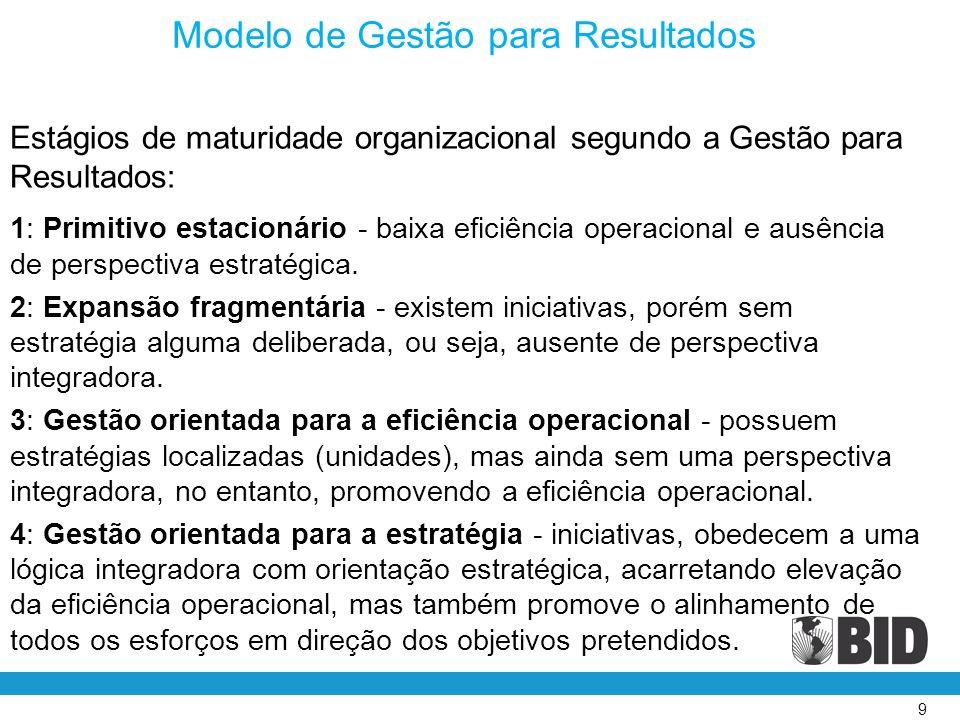 10 Modelo de Gestão para Resultados Estratégias para implementação: Estratégia Emergencial - problemas pontuais, devido à falta de iniciativas na organização que se encontram no estágio primitivo estacionário.