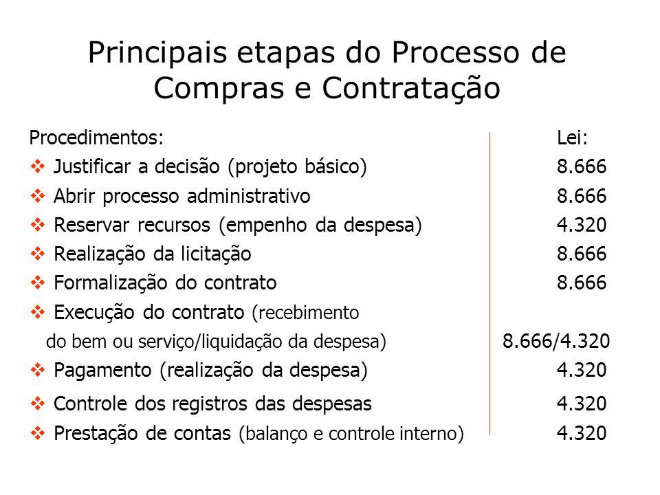 Principais etapas do Processo de Compras e Contratação Procedimentos:Lei: Justificar a decisão (projeto básico)8.666 Abrir processo administrativo8.66