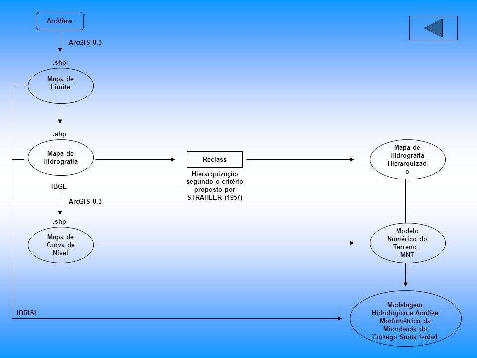ArcView Mapa de Limite Mapa de Hidrografia Mapa de Curva de Nível IBGE ArcGIS 8.3.shp Reclass Modelagem Hidrológica e Analise Morfométrica da Microbacia do Córrego Santa Isabel Modelo Numérico do Terreno - MNT Mapa de Hidrografia Hierarquizad o Hierarquização segundo o critério proposto por STRAHLER (1957) IDRISI