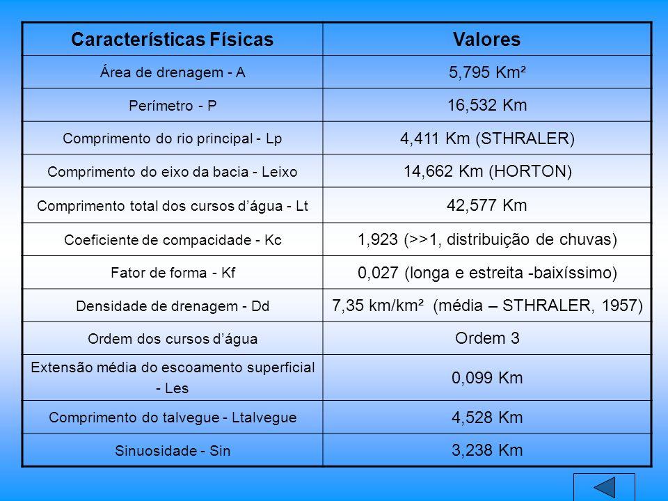 Características FísicasValores Área de drenagem - A 5,795 Km² Perímetro - P 16,532 Km Comprimento do rio principal - Lp 4,411 Km (STHRALER) Comprimento do eixo da bacia - Leixo 14,662 Km (HORTON) Comprimento total dos cursos dágua - Lt 42,577 Km Coeficiente de compacidade - Kc 1,923 (>>1, distribuição de chuvas) Fator de forma - Kf 0,027 (longa e estreita -baixíssimo) Densidade de drenagem - Dd 7,35 km/km² (média – STHRALER, 1957) Ordem dos cursos dágua Ordem 3 Extensão média do escoamento superficial - Les 0,099 Km Comprimento do talvegue - Ltalvegue 4,528 Km Sinuosidade - Sin 3,238 Km