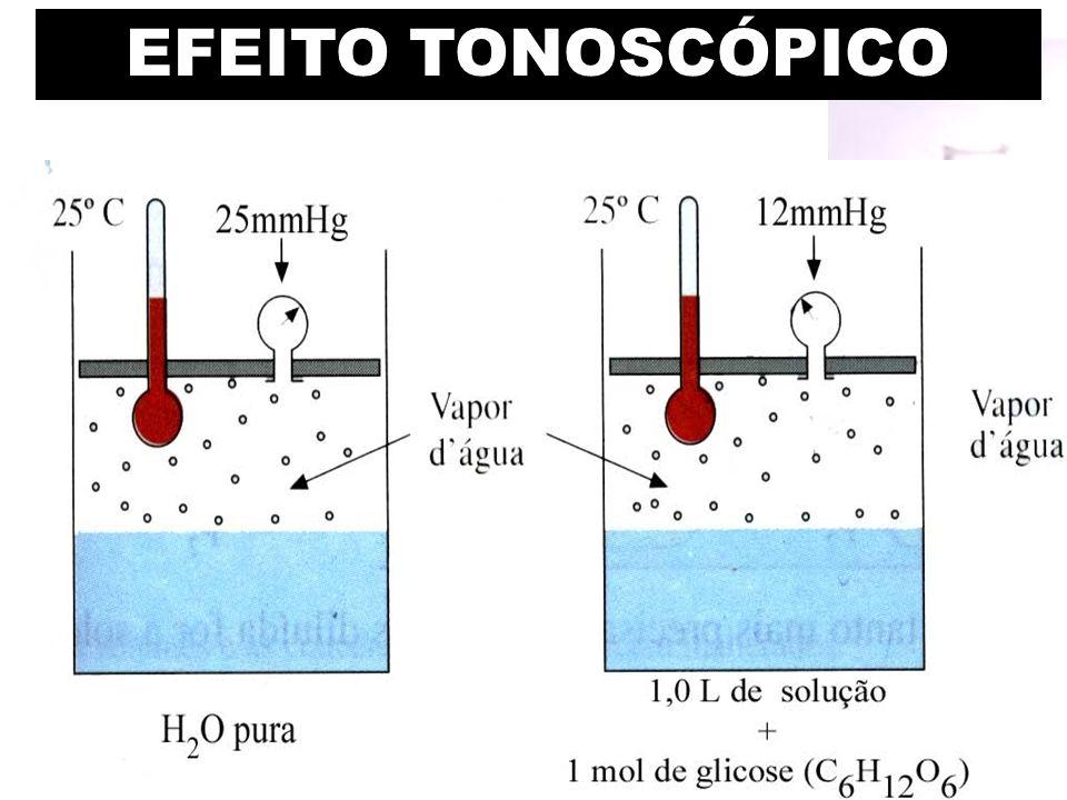 Prof. Sidnei EFEITO TONOSCÓPICO
