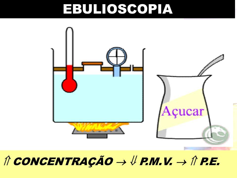 Prof. Sidnei EBULIOSCOPIA CONCENTRAÇÃO P.M.V. P.E.