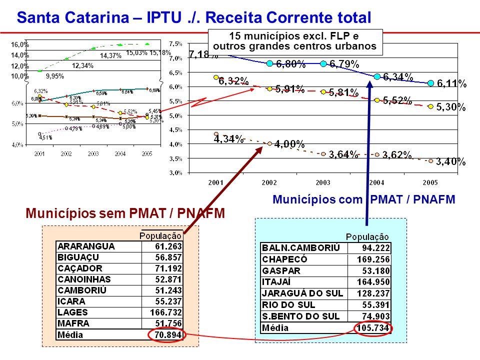 Municípios com PMAT / PNAFM Municípios sem PMAT / PNAFM Santa Catarina – IPTU./.