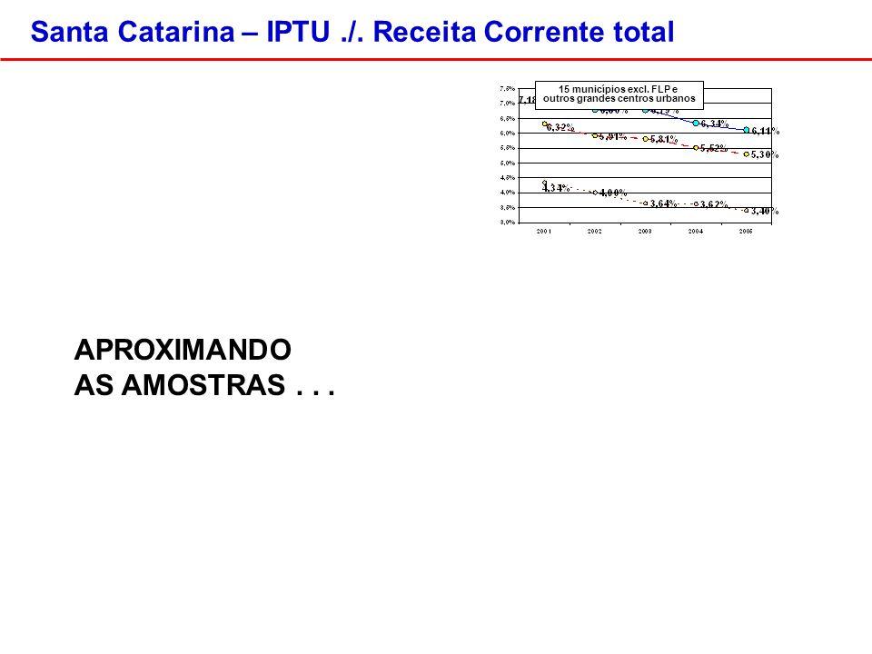 Santa Catarina – IPTU./. Receita Corrente total 15 municípios excl.