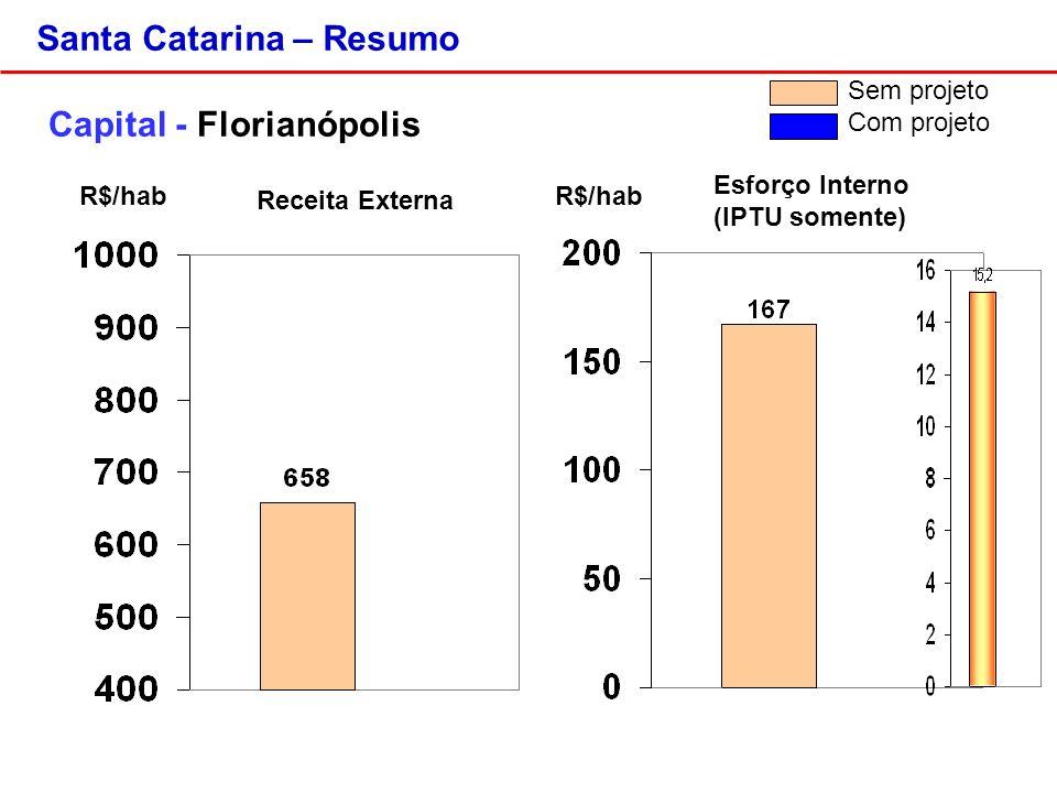 Santa Catarina – Resumo Capital - Florianópolis R$/hab Sem projeto Com projeto Esforço Interno (IPTU somente) Receita Externa