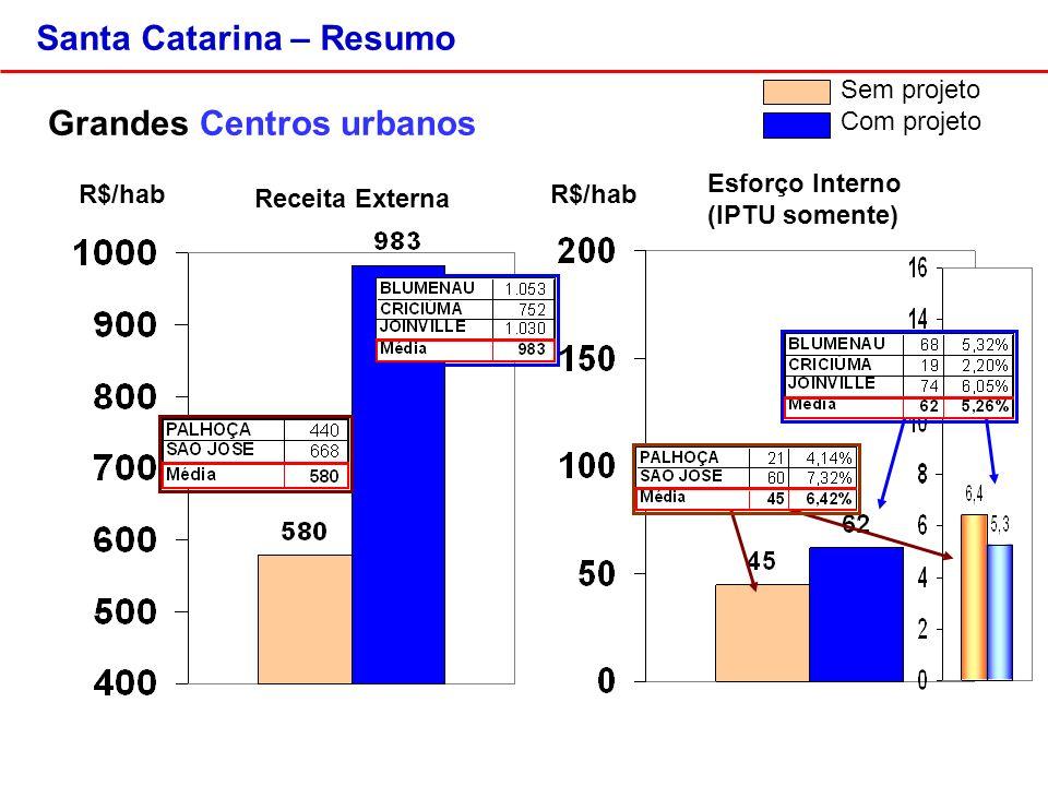 Santa Catarina – Resumo Grandes Centros urbanos R$/hab Sem projeto Com projeto Esforço Interno (IPTU somente) Receita Externa