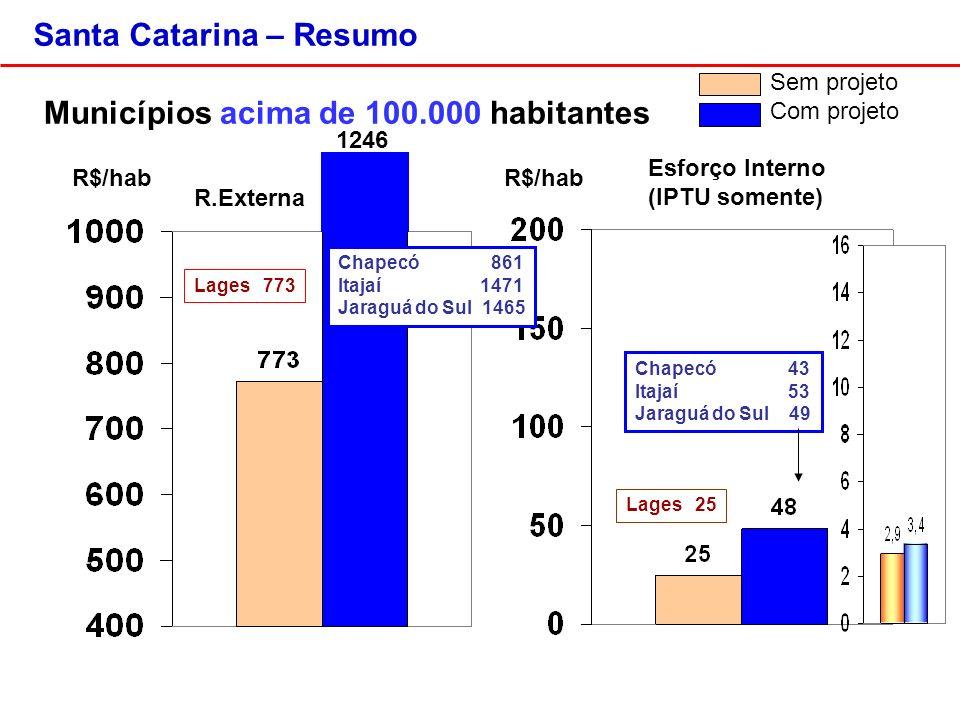Santa Catarina – Resumo R.Externa Municípios acima de 100.000 habitantes R$/hab Sem projeto Com projeto 1246 Chapecó 861 Itajaí 1471 Jaraguá do Sul 1465 Lages 773 Chapecó 43 Itajaí 53 Jaraguá do Sul 49 Lages 25 Esforço Interno (IPTU somente)