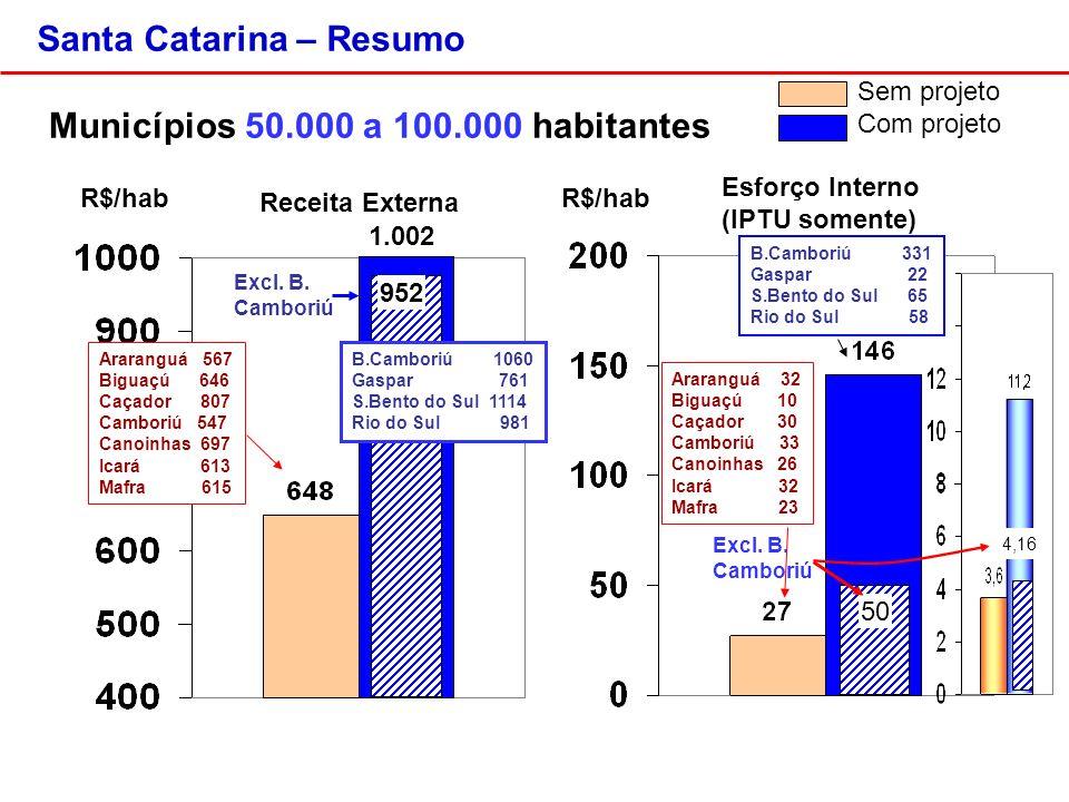 Santa Catarina – Resumo Receita Externa Esforço Interno (IPTU somente) Municípios 50.000 a 100.000 habitantes R$/hab Sem projeto Com projeto 50 Excl.