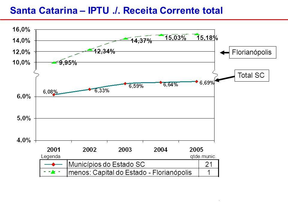 Acima de 100.000 habitantes Com PMAT / PNAFM Sem PMAT / PNAFM Santa Catarina – IPTU./.