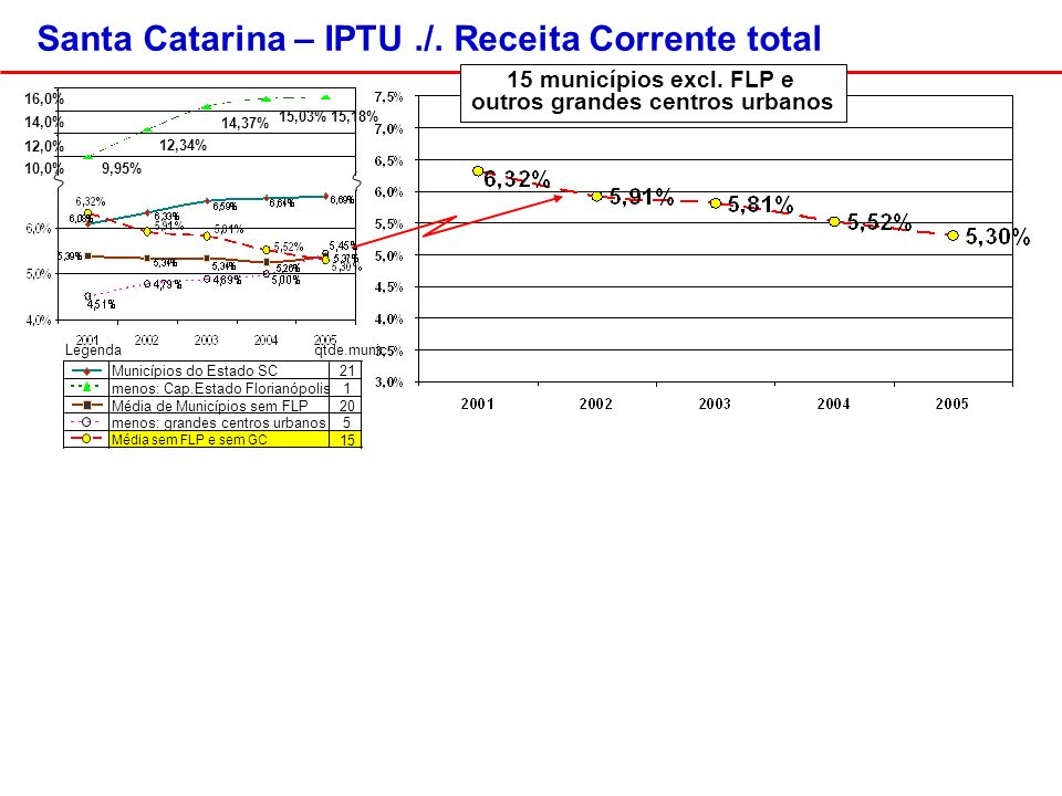 Santa Catarina – IPTU./. Receita Corrente total Legenda qtde.munic.