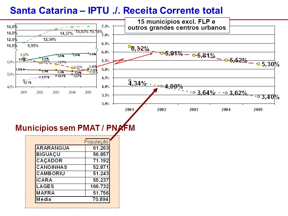 Municípios sem PMAT / PNAFM Santa Catarina – IPTU./.