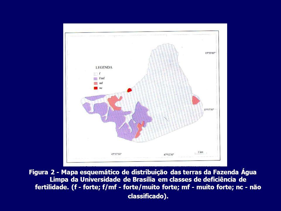 Figura 2 - Mapa esquemático de distribuição das terras da Fazenda Água Limpa da Universidade de Brasília em classes de deficiência de fertilidade.