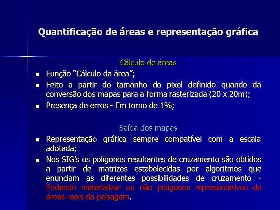Quantificação de áreas e representação gráfica Cálculo de áreas Função Cálculo da área; Função Cálculo da área; Feito a partir do tamanho do pixel def
