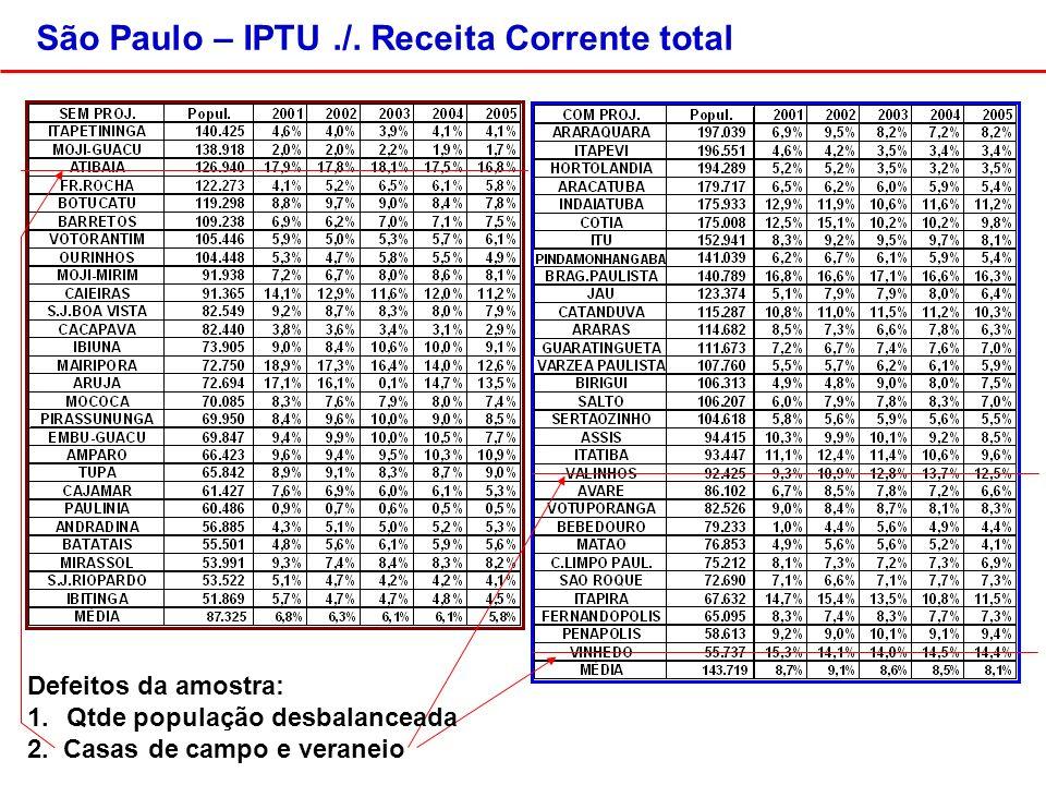 São Paulo – IPTU./. Receita Corrente total Defeitos da amostra: 1.Qtde população desbalanceada 2.