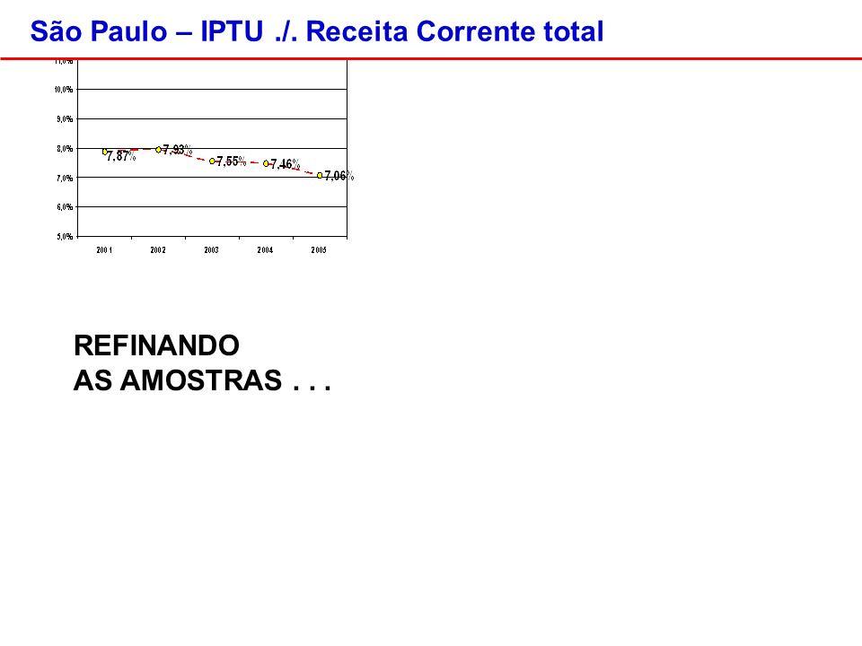 São Paulo – IPTU./. Receita Corrente total REFINANDO AS AMOSTRAS...