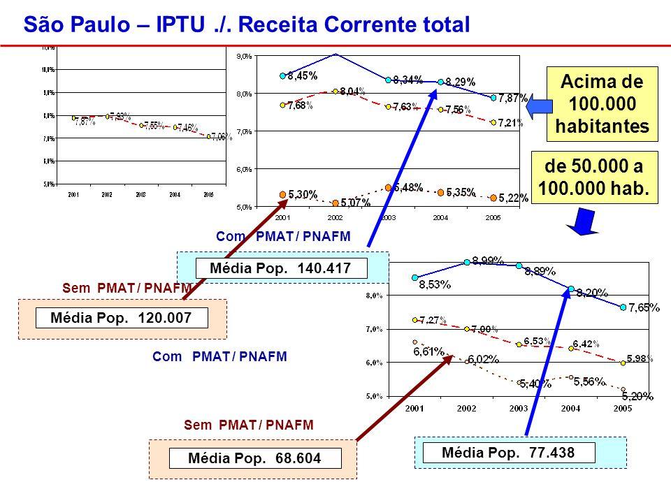 Acima de 100.000 habitantes Sem PMAT / PNAFM de 50.000 a 100.000 hab.