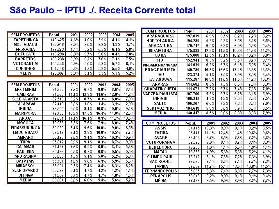 São Paulo – IPTU./. Receita Corrente total