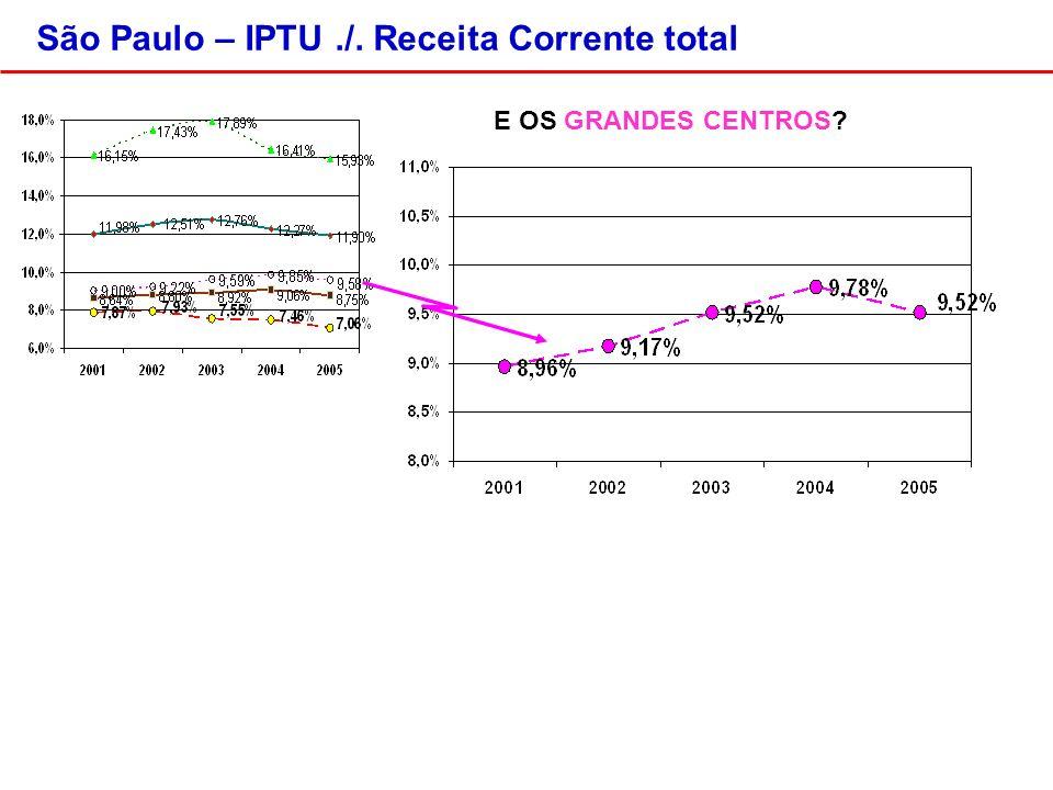 E OS GRANDES CENTROS? São Paulo – IPTU./. Receita Corrente total
