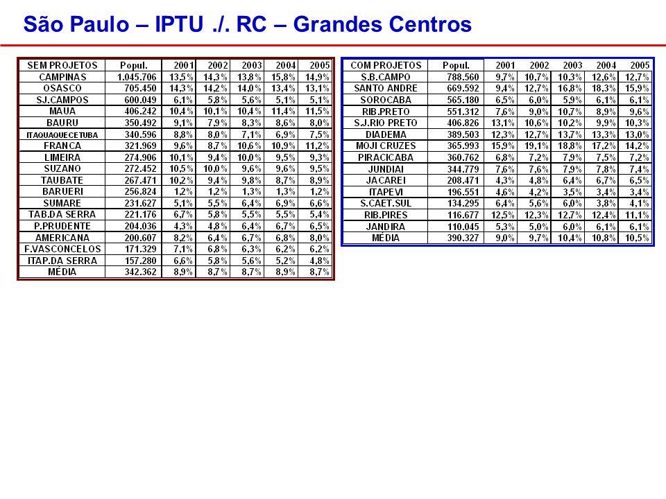 São Paulo – IPTU./. RC – Grandes Centros