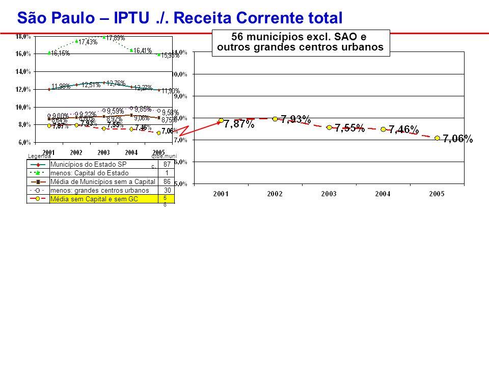 56 municípios excl. SAO e outros grandes centros urbanos São Paulo – IPTU./.
