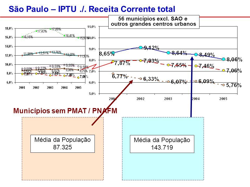 Municípios sem PMAT / PNAFM 56 municípios excl.