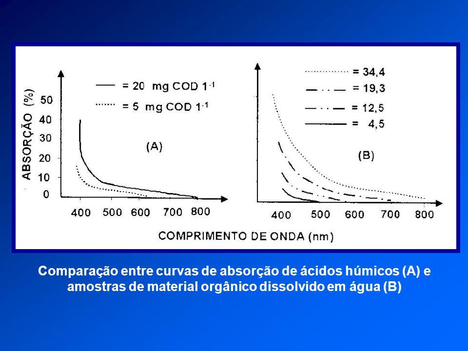 Reflectância residual de suspensões de material inorgânico: (A) material branco com partículas entre 1 e 20 micrômetros de tamanho, nas concentrações de 25, 50, 75 e 100 % e (B) material vermelho com partículas entre 7 e 37 micrômetros de tamanho; nas mesmas concentrações de (A)