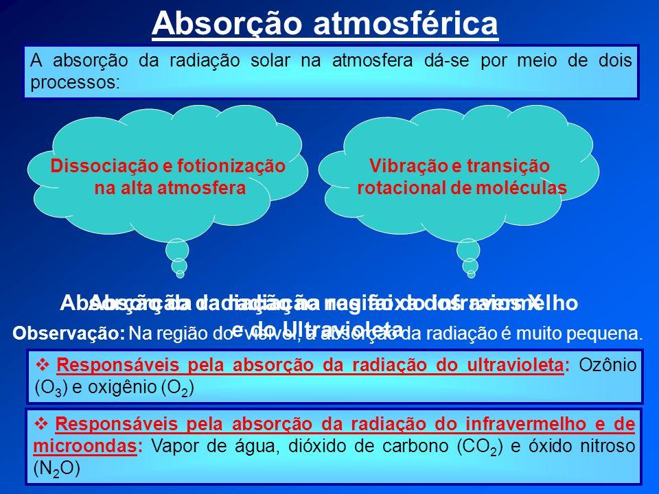 Absorção atmosférica A absorção da radiação solar na atmosfera dá-se por meio de dois processos: Dissociação e fotionização na alta atmosfera Vibração e transição rotacional de moléculas Absorção da radiação nas faixa dos raios X e do Ultravioleta Absorção da radiação na região do infravermelho Observação: Na região do ´visível, a absorção da radiação é muito pequena.