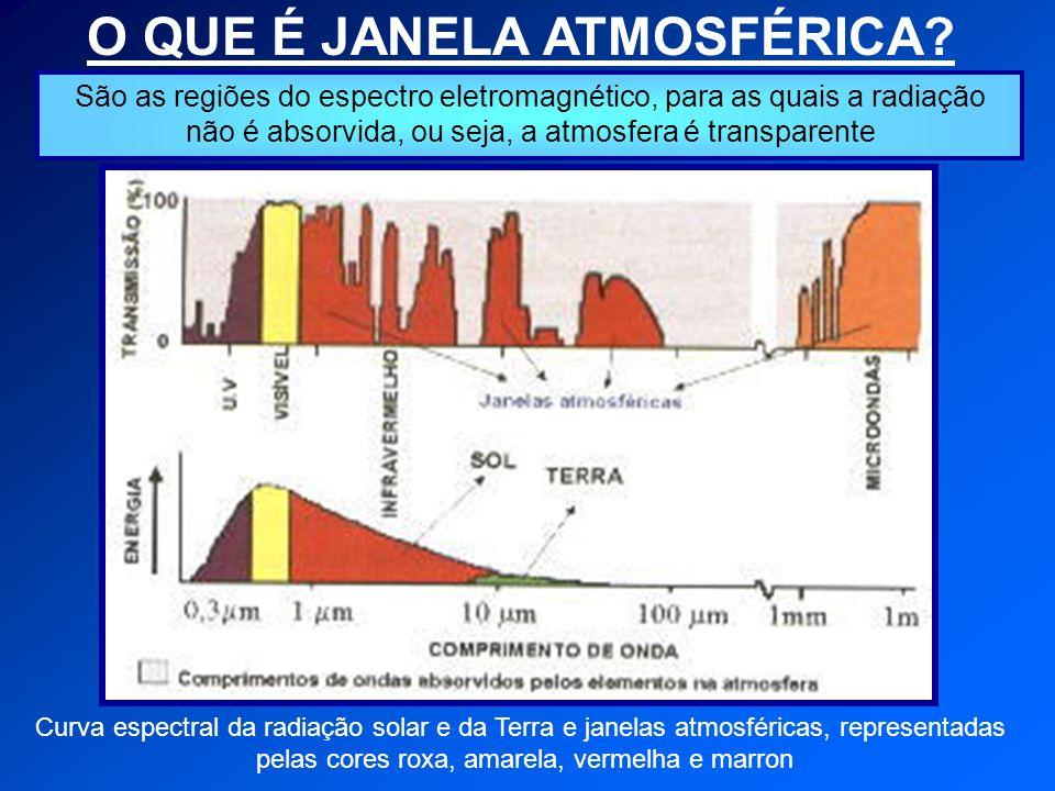 O QUE É JANELA ATMOSFÉRICA.