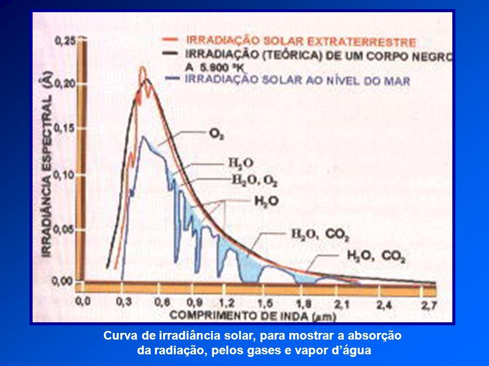 Curva de irradiância solar, para mostrar a absorção da radiação, pelos gases e vapor dágua