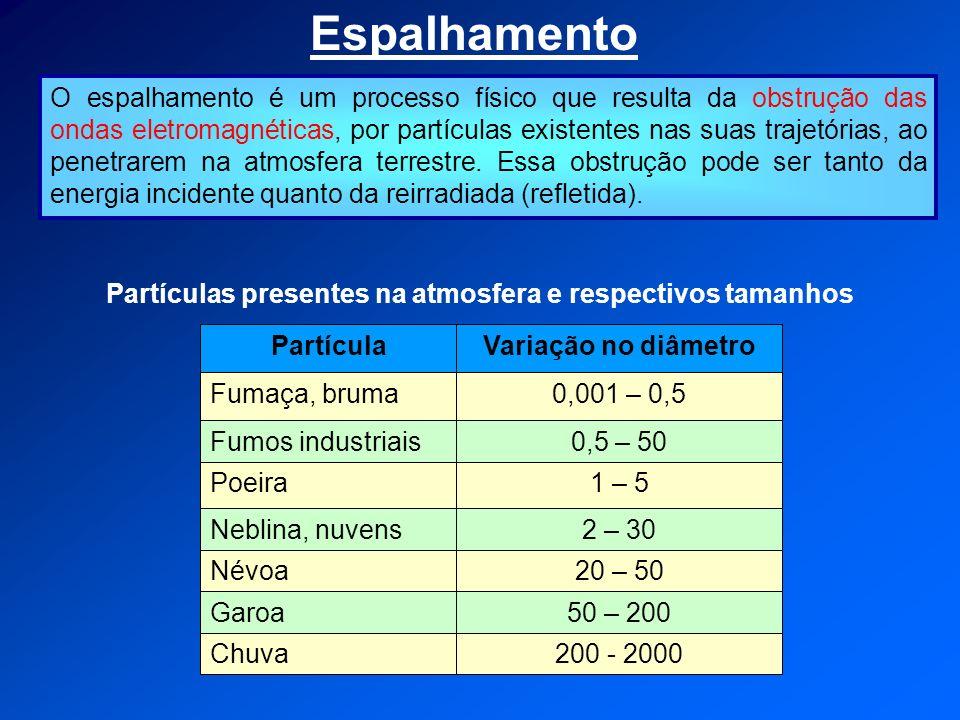 Espalhamento O espalhamento é um processo físico que resulta da obstrução das ondas eletromagnéticas, por partículas existentes nas suas trajetórias, ao penetrarem na atmosfera terrestre.