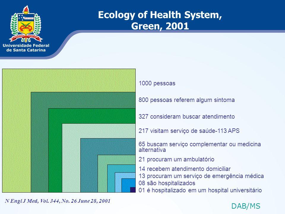 N Engl J Med, Vol. 344, No. 26 June 28, 2001 1000 pessoas 800 pessoas referem algum sintoma 327 consideram buscar atendimento 217 visitam serviço de s