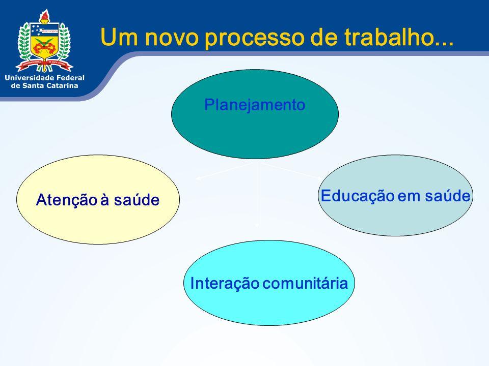 Um novo processo de trabalho... Planejamento Interação comunitária Educação em saúde Atenção à saúde