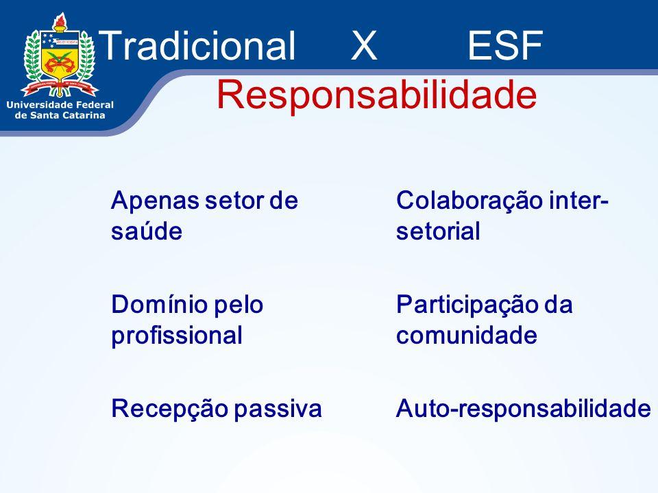 Tradicional X ESF Responsabilidade Apenas setor de saúde Domínio pelo profissional Recepção passiva Colaboração inter- setorial Participação da comuni