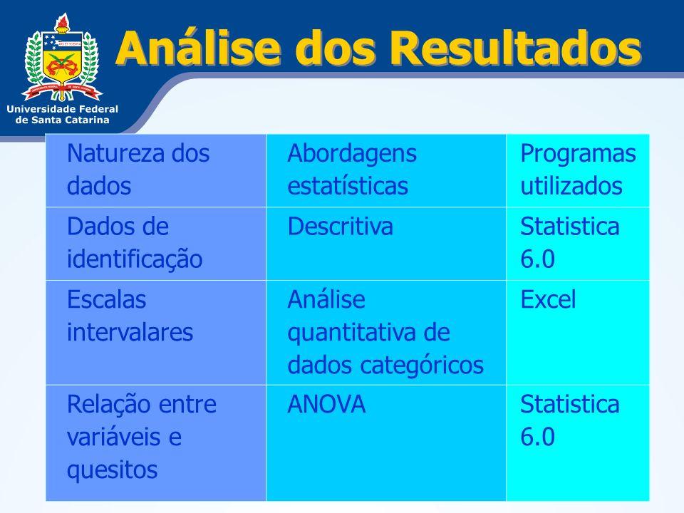 Análise dos Resultados Natureza dos dados Abordagens estatísticas Programas utilizados Dados de identificação Descritiva Statistica 6.0 Escalas interv
