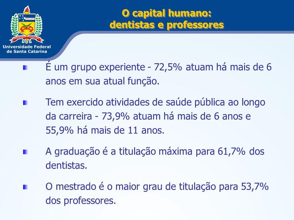 O capital humano: dentistas e professores É um grupo experiente - 72,5% atuam há mais de 6 anos em sua atual função. Tem exercido atividades de saúde