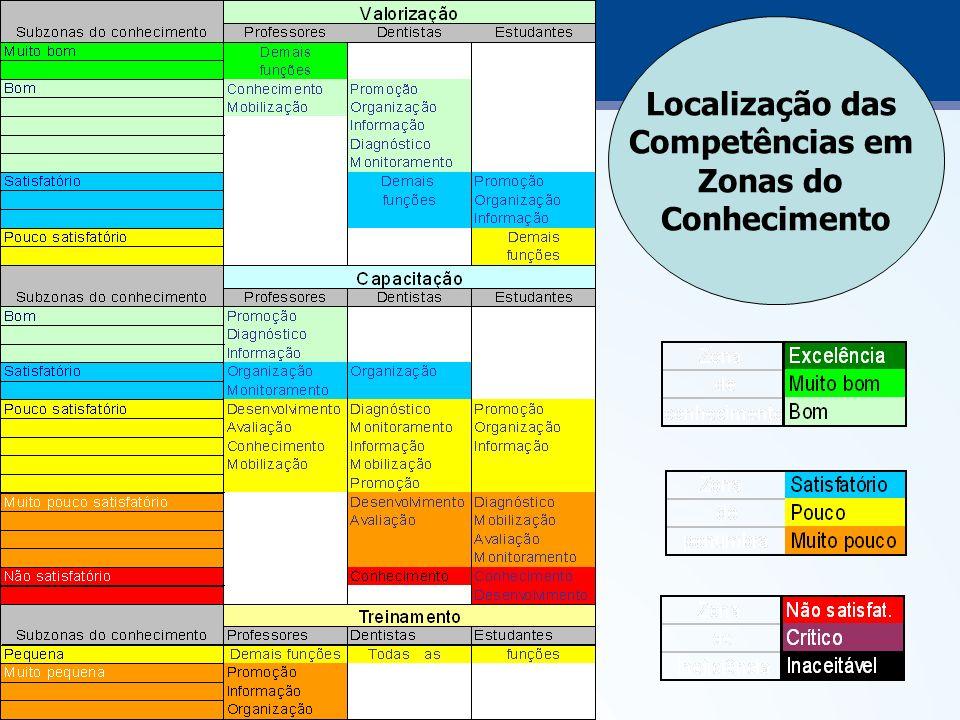 Localização das Competências em Zonas do Conhecimento