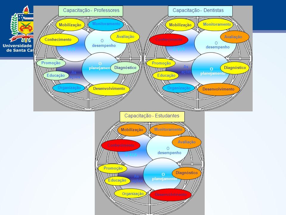 As ações O SUS O desempenho O planejamento Monitoramento Avaliação Organização Desenvolvimento Diagnóstico Conhecimento Promoção Educação Mobilização