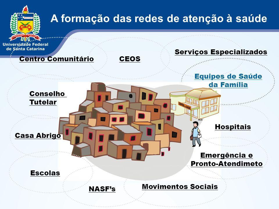 CEOS Hospitais Escolas Casa Abrigo Movimentos Sociais Conselho Tutelar Emergência e Pronto-Atendimeto NASFs Centro Comunitário Equipes de Saúde da Fam