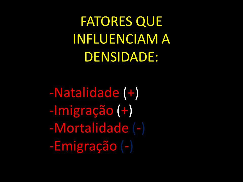 FATORES QUE INFLUENCIAM A DENSIDADE: -Natalidade (+) -Imigração (+) -Mortalidade (-) -Emigração (-)