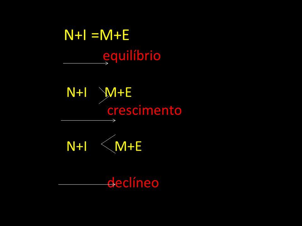 NNN+I =M+E equilíbrio N+I M+E crescimento N+I M+E declíneo